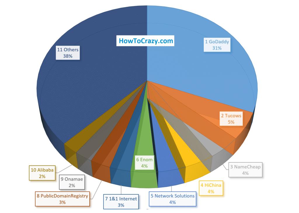 Domain Registration Companies Market Share