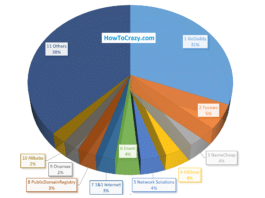 Domain Registration Companies Market Share