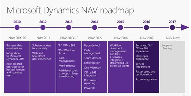 Microsfot Dynamics NAV Roadmap