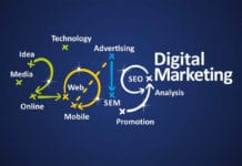 Why Programmatic Digital Marketing Is A Must In 2019