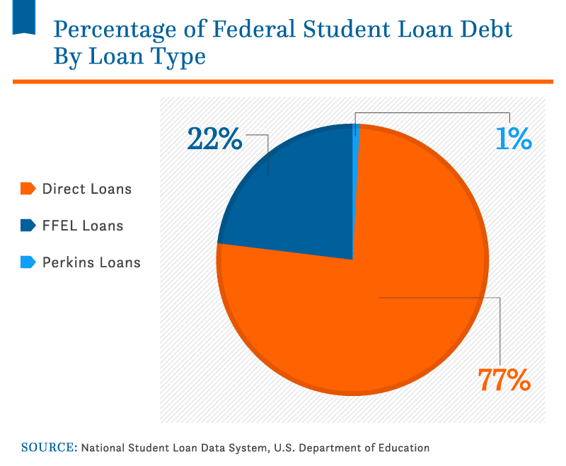 Types of Student Loans Available for American Students