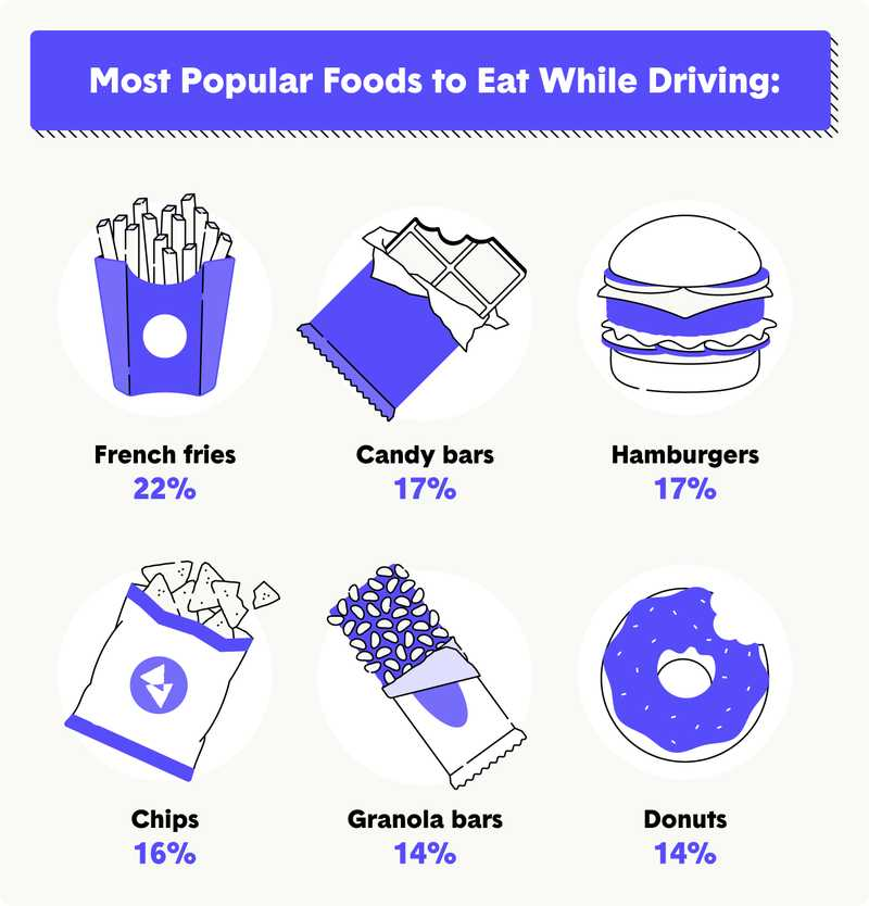 Eating and Driving: Who Snacks the Most Behind the Wheel