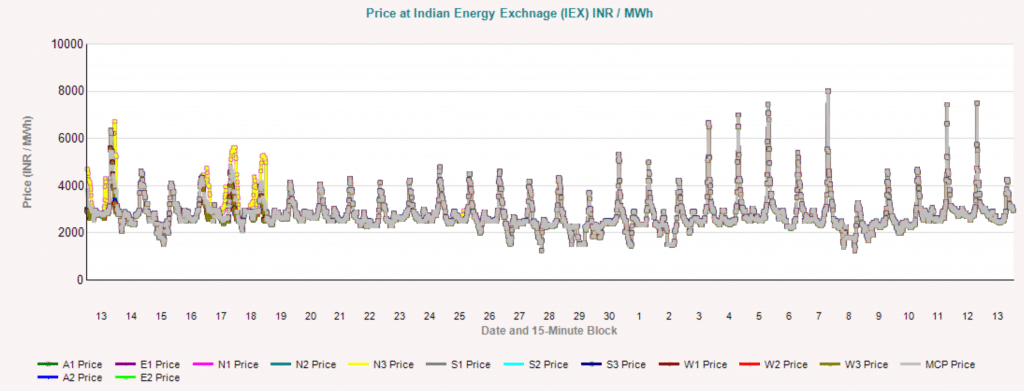Indian Electricity Price Index