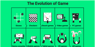 How Technology Is Influencing Online Gaming Industry
